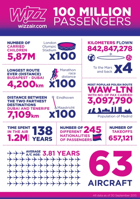 Wizz Air carried 100 million passengers on its low-fare services over the past 11 years
