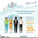 LCY milennial infographic