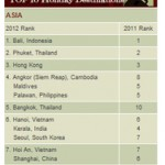 Maldives Ranked Asia's Fourth Best Holiday Destination by SmartTravelAsia.Com Readers