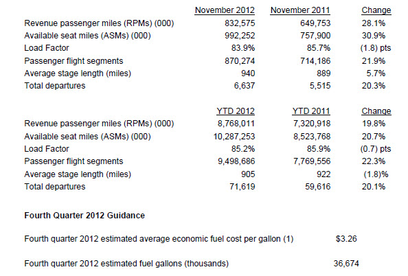Spirit Airlines Reports November 2012 Traffic