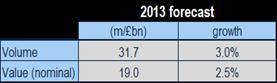 VisitBritain's 2013 forecast