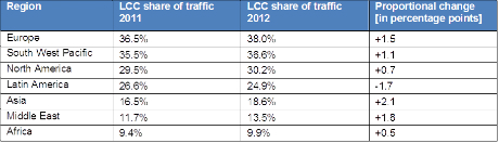 LCC share of traffic in each region in 2011 and 2012