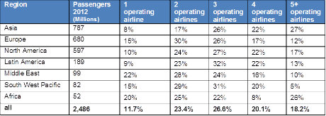 Percentage of air traffic volume in each region with number of operating airlines