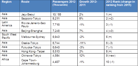 Top 10 global air travel busiest routes by passenger volume