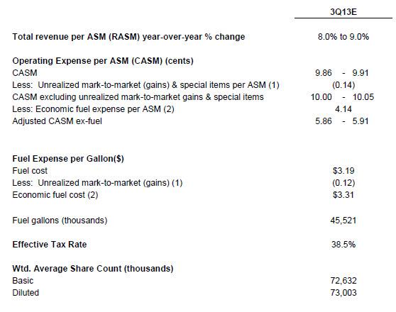 Total revenue per asm