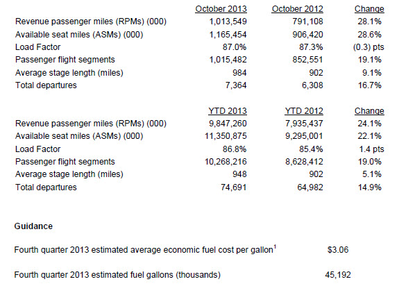 Spirit Airlines reported its preliminary October 2013 traffic results and year-to-date 2013