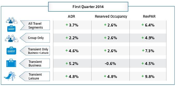 first quarter 2014