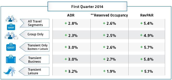 NAHR First Quarter 2014