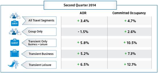NAHR Second Quarter 2014