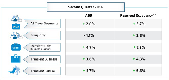 TravelClick Second Quarter 2014