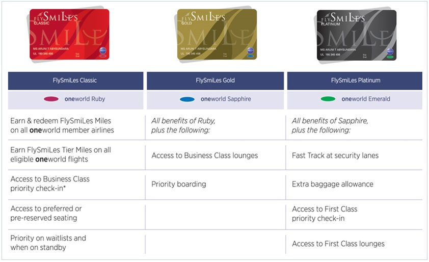 SriLankan's FlySmiLes loyalty programme members to double their usual FlySmiLes miles when flying on most oneworld partners between 15