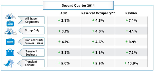 TravelClick's May 2014 North American Hospitality Review: The hotel industry continued on its positive growth trajectory in the Q2-2014