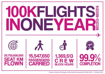 Wizz Air announced it reached 100,000 flights over a 12 month period for first time in its 10 year history