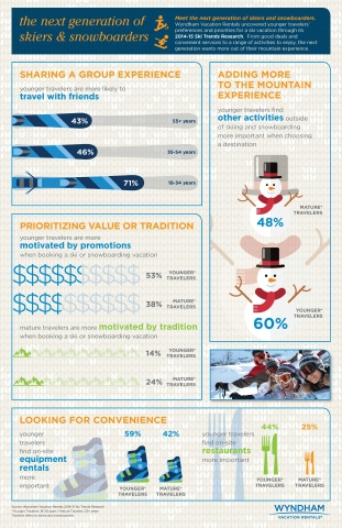Wyndham Vacation Rentals 2014-15 Ski Trends Research Report explores today's ski and winter vacations