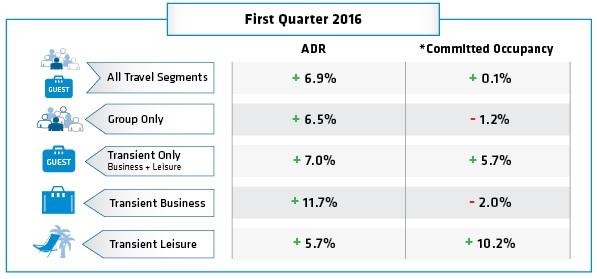 NAHR-Charts-November-2015_Q1-2016