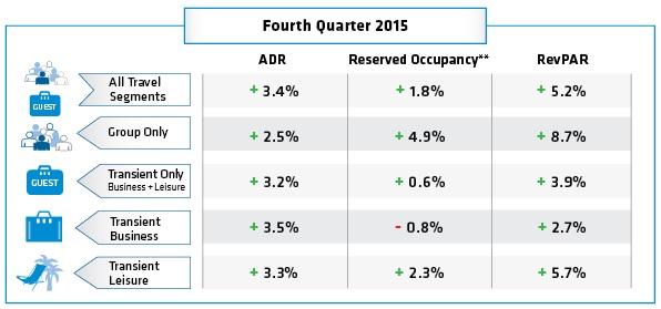 NAHR-Charts-November-2015_Q4-2015