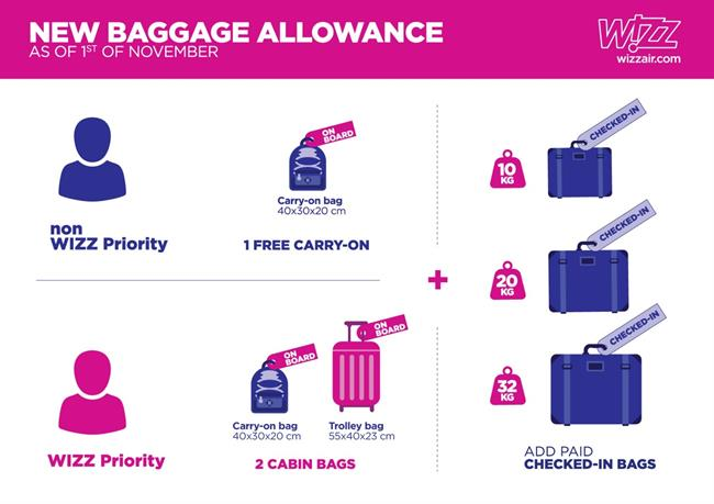 Travel Pr News Wizz Air Announces New And Transparent Baggage Policy Guarantees One Free Carry On Bag For All Passengers