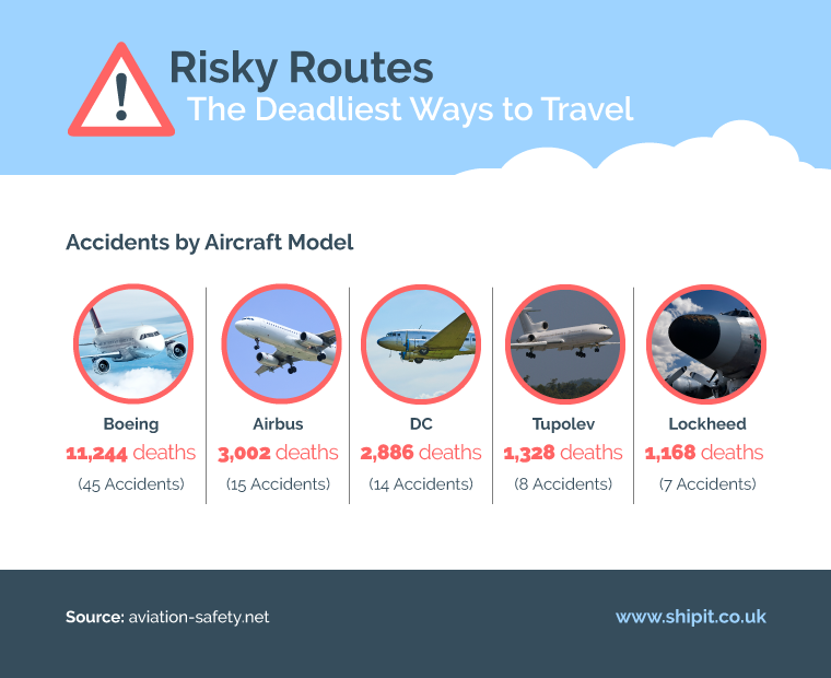 accidents by aircraft model